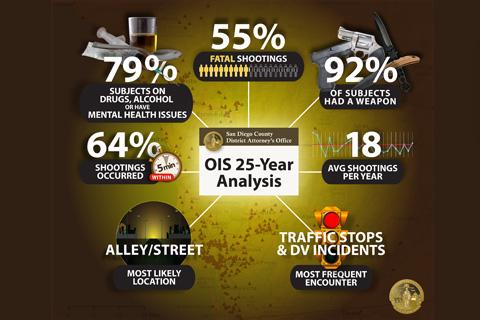 DA Releases 25-yeas OIS Analysis